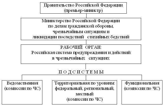 Реферат управление в системе мчс 338