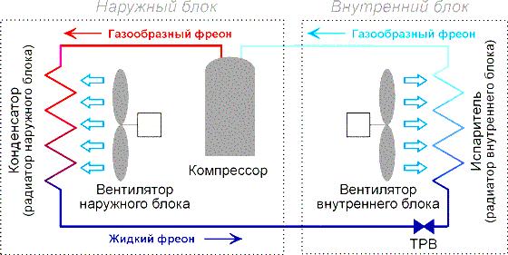 Рисунок 1 – Схема фреоновой