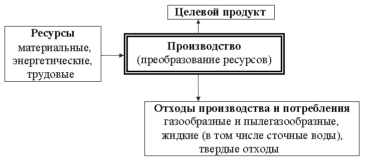 Схема образования отходов на