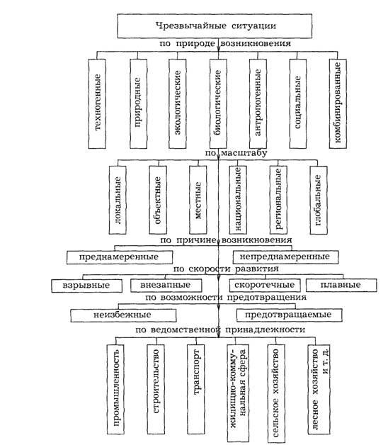 классификация чрезвычайных