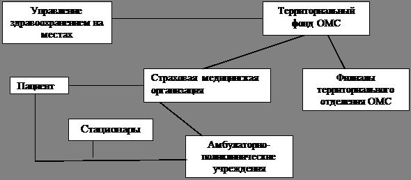 Рефераты по страхованию ru Сайт рефератов докладов  Г В Плеханова КУРСОВАЯ РАБОТА по страхованию ОБЯЗАТЕЛЬНОЕ МЕДИЦИНСКОЕ СТРАХОВАНИЕ В РОССИИ