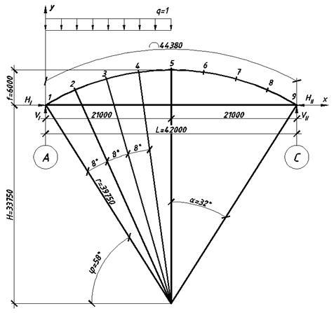 Рис.2 Расчетная схема арки