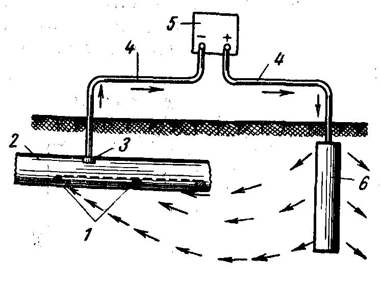 Схема действия катодной