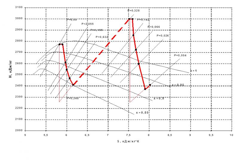 Рис. 1 : Тепловая схема ПТУ