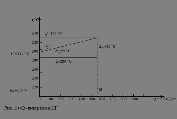 Конструктивный расчет ПГ.
