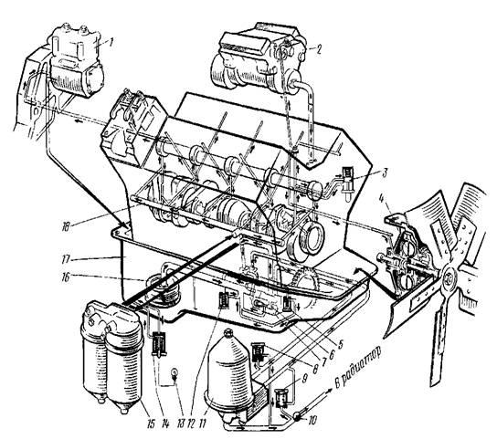 Схема системы смазки масляного
