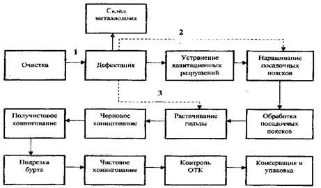 Схема маршрутов восстановления