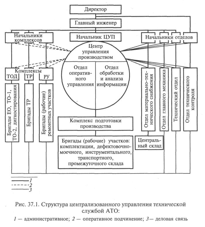Структура управления АТП