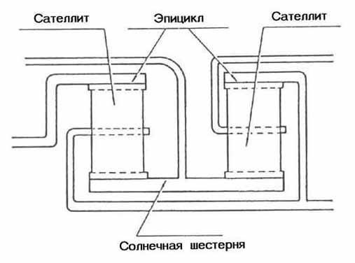 Схема планетарного ряда
